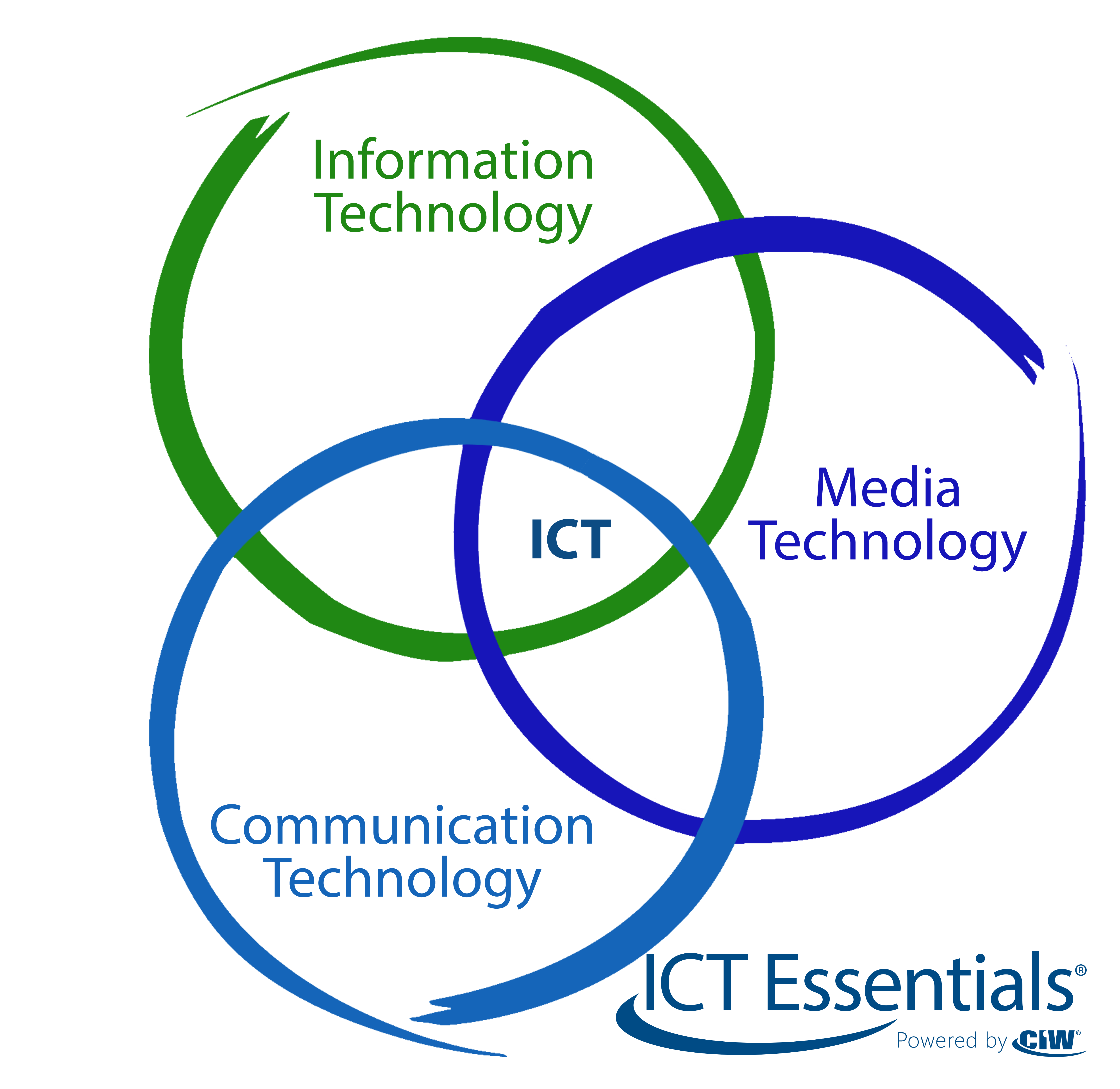 ICT Technology Domains